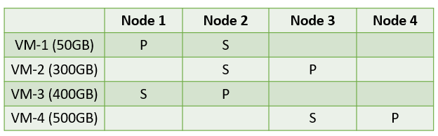distribution-1